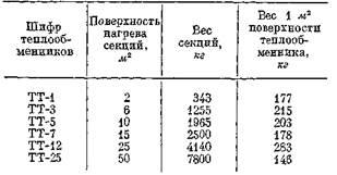 Расчетное давление теплообменника Пластины теплообменника Машимпэкс (GEA) NT 100X Великий Новгород