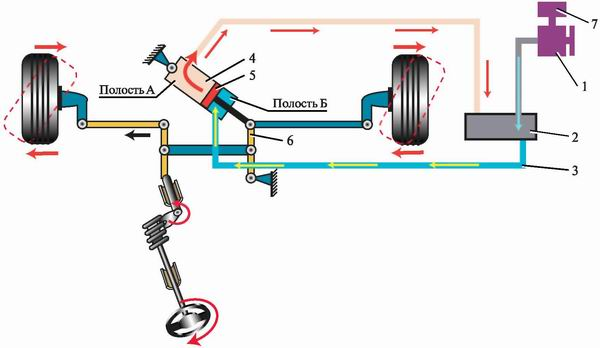 переговорные почему вытекает жидкость из насоса гур авто урал экстрим канал