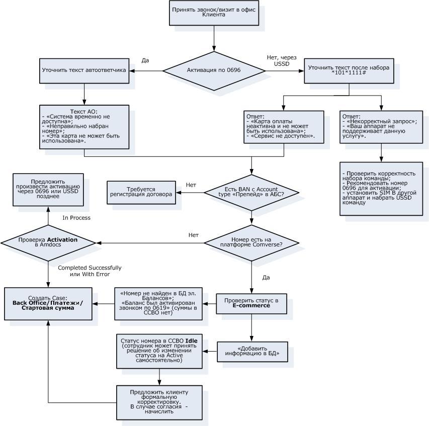 Схема дилерской работы