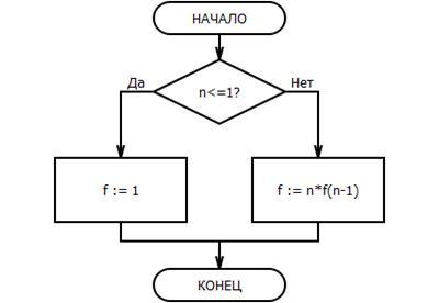 Блоки схема факториала