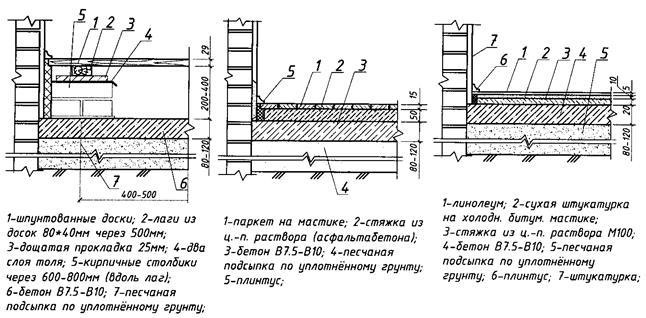 Плотность гидроизоляции техноэласт экп