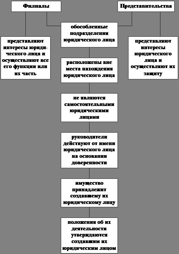 Филиалы и представительства курсовая по гражданскому праву и  Правовой статус филиалов и представительств курсовая