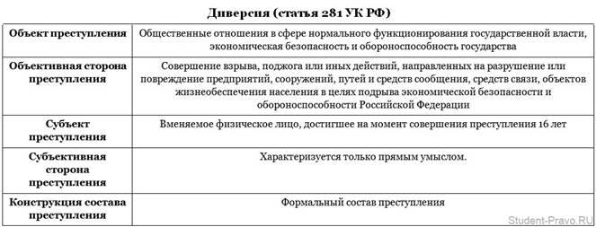 Ук статья 281