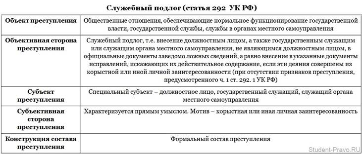 судебная практика по халатности ст. 293 ук рф обладающим