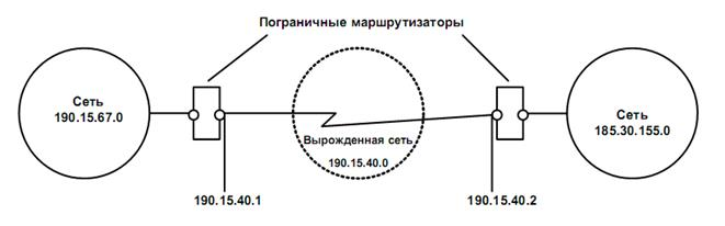 пространства IP-адресов