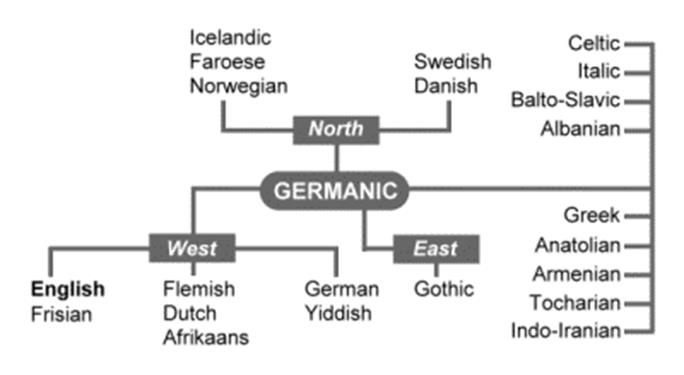 an overview of the historical periodization and the changes throughout the europe