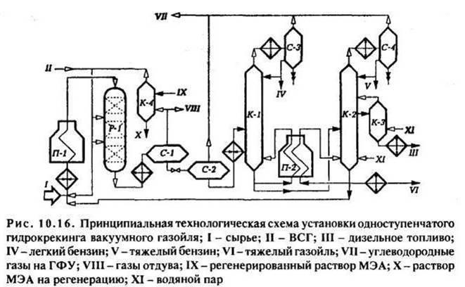Установка гидроочистки топлива схема