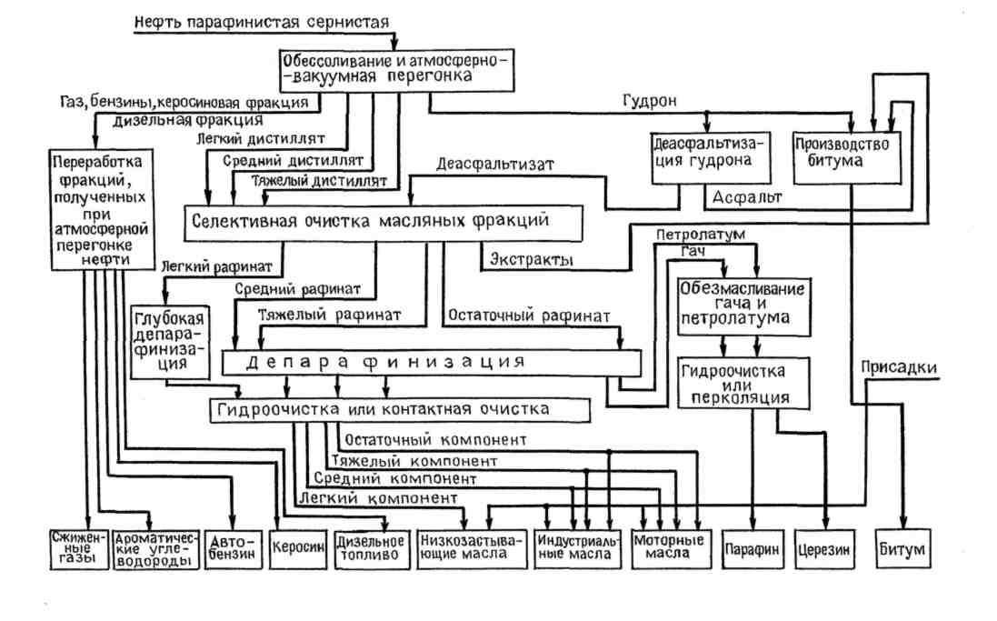 Схема переработки нефти на
