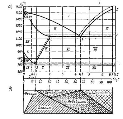 Структурные составляющие железоуглеродистых сплавов