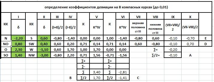 таблицы девиации