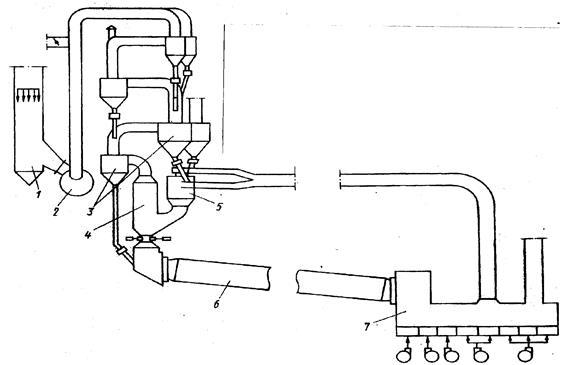 Технологическая схема печного агрегата с циклонными теплообменниками и выносным декарбони теплообменник утилизации тепла