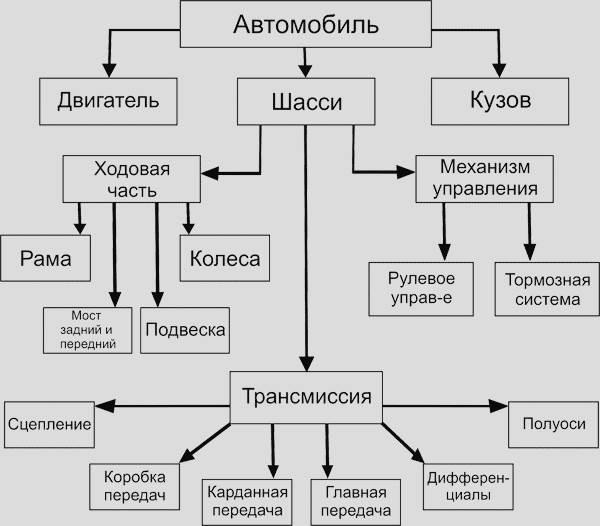 скачать учебник устройство автомобиля михайловский