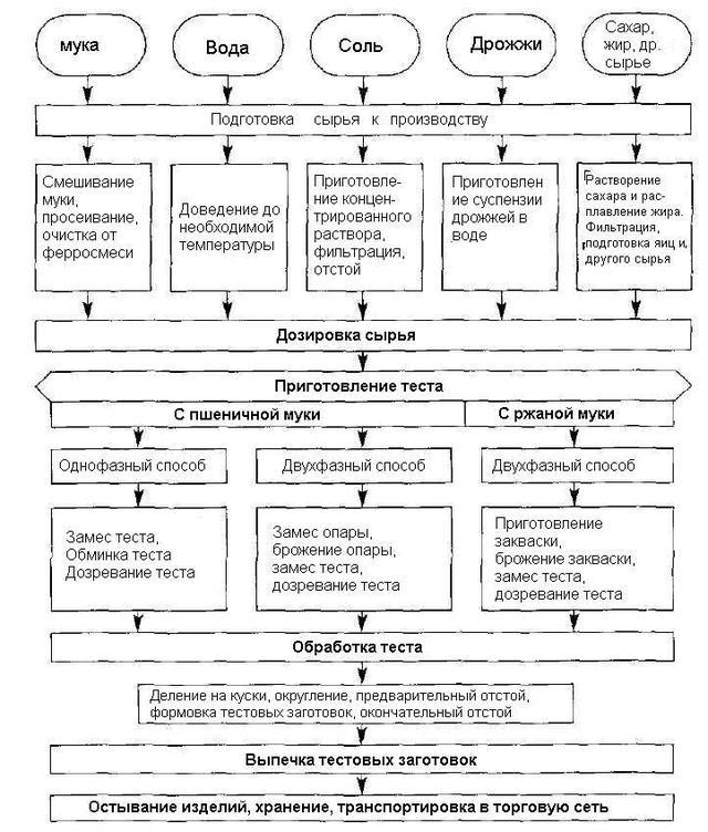 Схема технологического процесса приготовления хлеба
