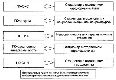 Адреноблокаторы при гипертонической болезни альфа, бета