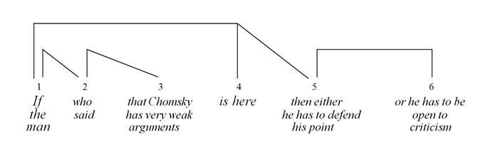 Синтагматическая схема данного
