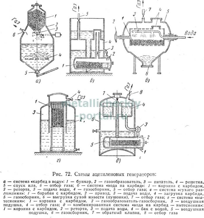 Ацетиленовый генератор чертеж