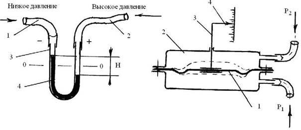 U-образный дифманометр