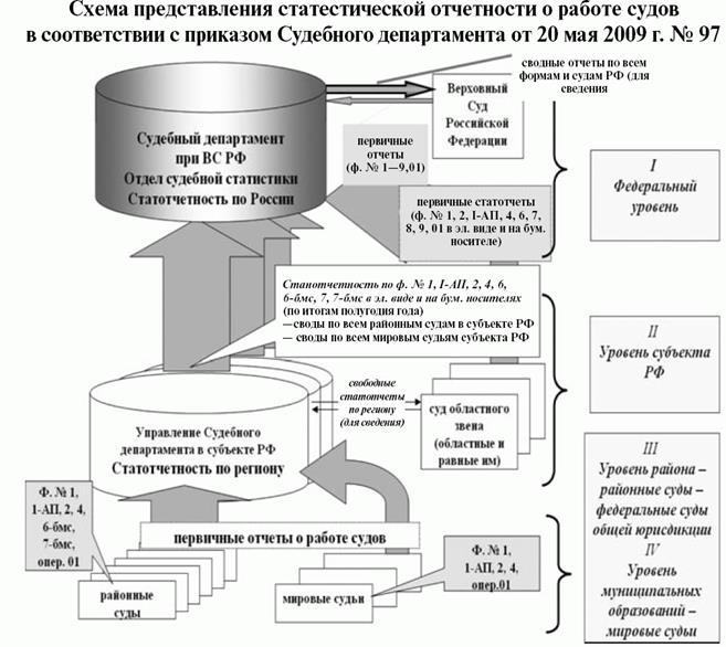 Схема судебного департамента при верховном суде рф