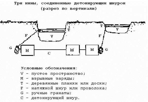 инструкция хранение взрывчатых веществ