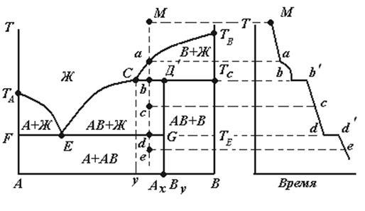 Бинарные решающие диаграммы есть