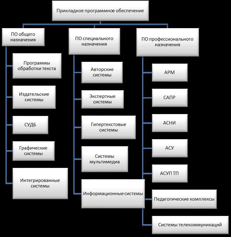 Прикладное программное обеспечение составляют программы