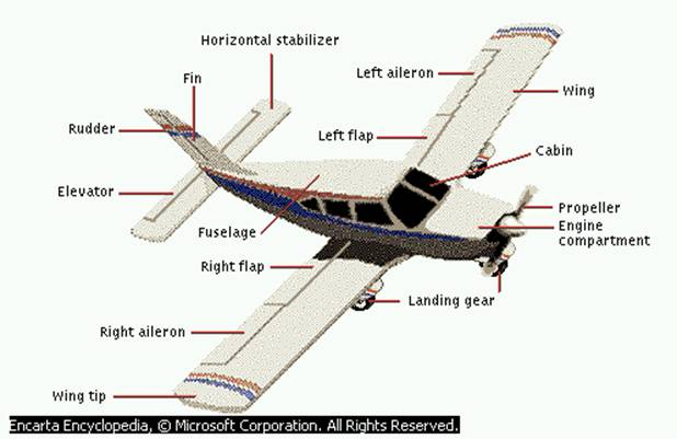 the structure of a commercial aircraft 18022014 commercial aviation is a rapidly growing market,  (2012) redesign of a commercial aircraft for 2030  structure, technologies.