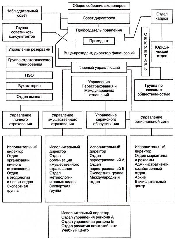 Организация Управления Страховой Компании Шпаргалка
