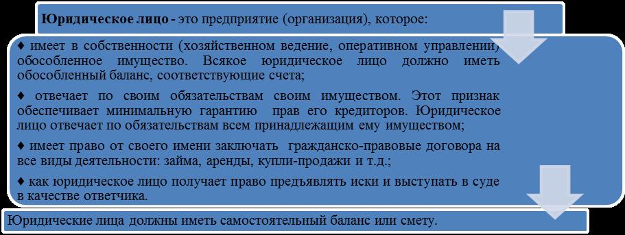Понятие И Содержание Договора Доверительного Управления