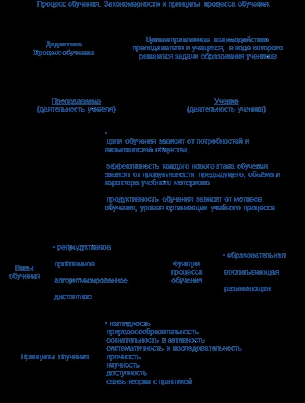 Схема принципов педагогического процесса