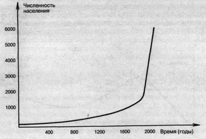 Динамика популяции