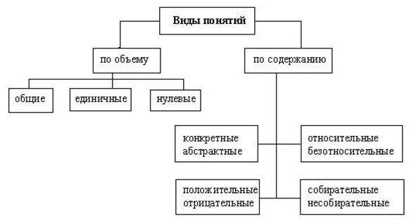 Реферат понятие и виды выборов найдено в документах Реферат понятие и виды выборов