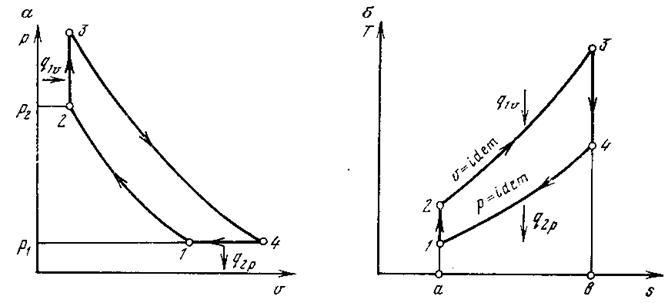 Термодинамический цикл ГТУ с