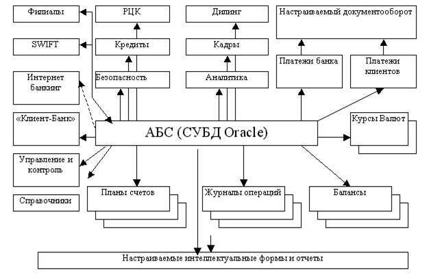 Функциональная схема типовой
