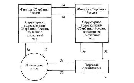 Схема документооборота по