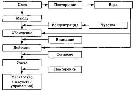 Схема процесса мышления