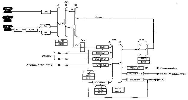 Функциональная схема ЦС