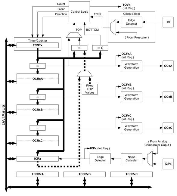 Блок-схема таймера/счетчика 1