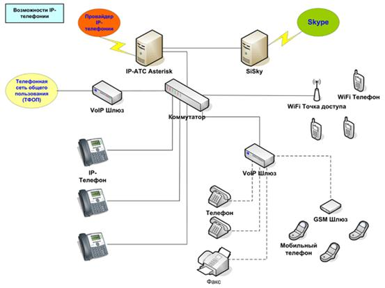 Как сделать внутреннюю телефонную сеть