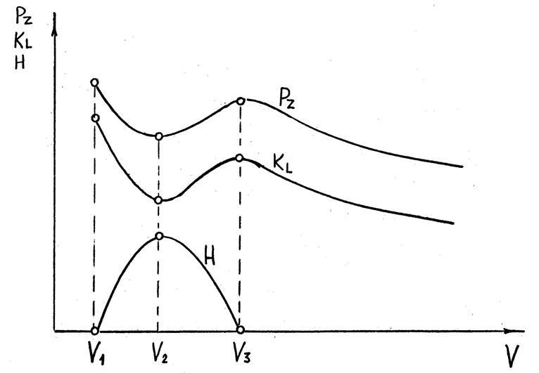 Схема влияния скорости резания