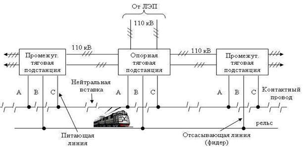 подключение фидера на подстанции