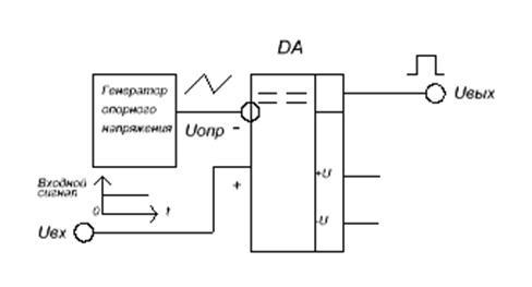 модулятора (ШИМ )