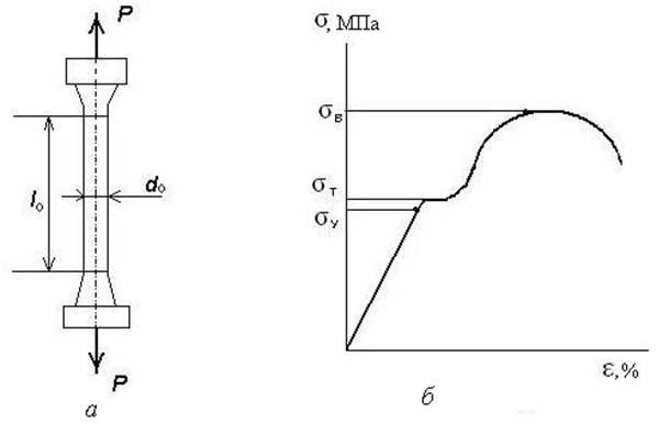 Укажите характеристику механических свойств вещества