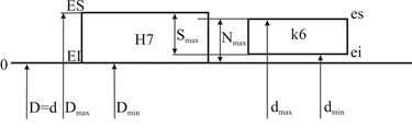 Схема полей допусков в системе вала фото 817