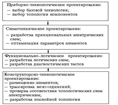 интегральных схем (ИС)