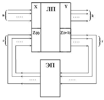 Структурная схема и алгоритм