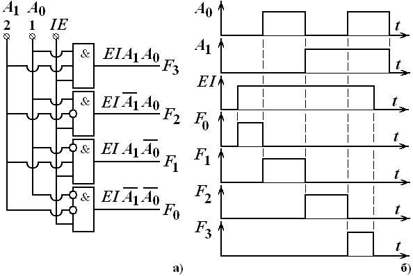 Рис. 3.1 Схема дешифратора CD