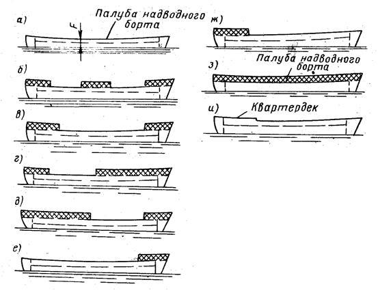 степень раскрытия палубы