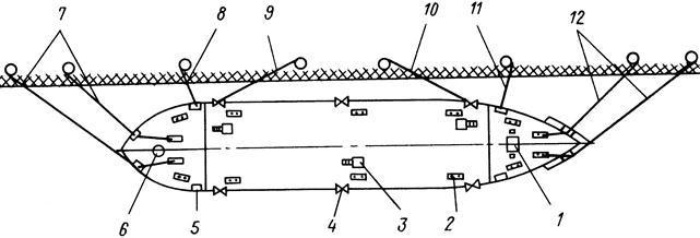 Схема швартовки судна лагом.