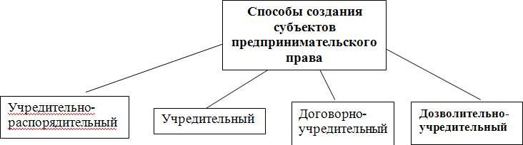 Источники предпринимательского права схема фото 855