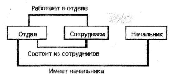 Общая схема сетевой модели:
